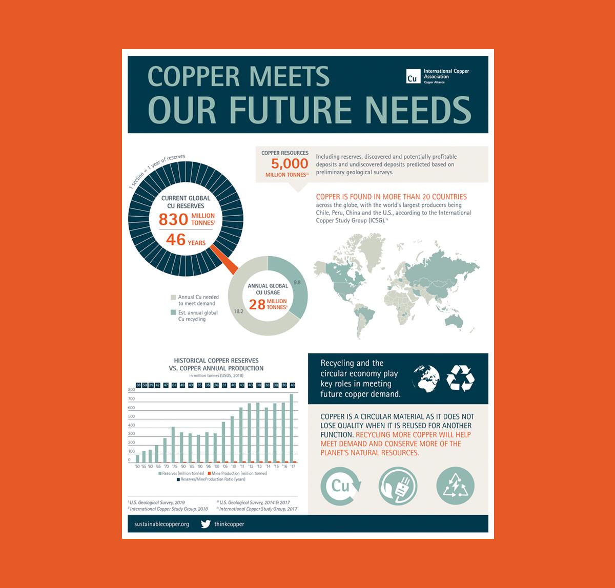 International Copper Association - Demands of Copper Infographic Annatto