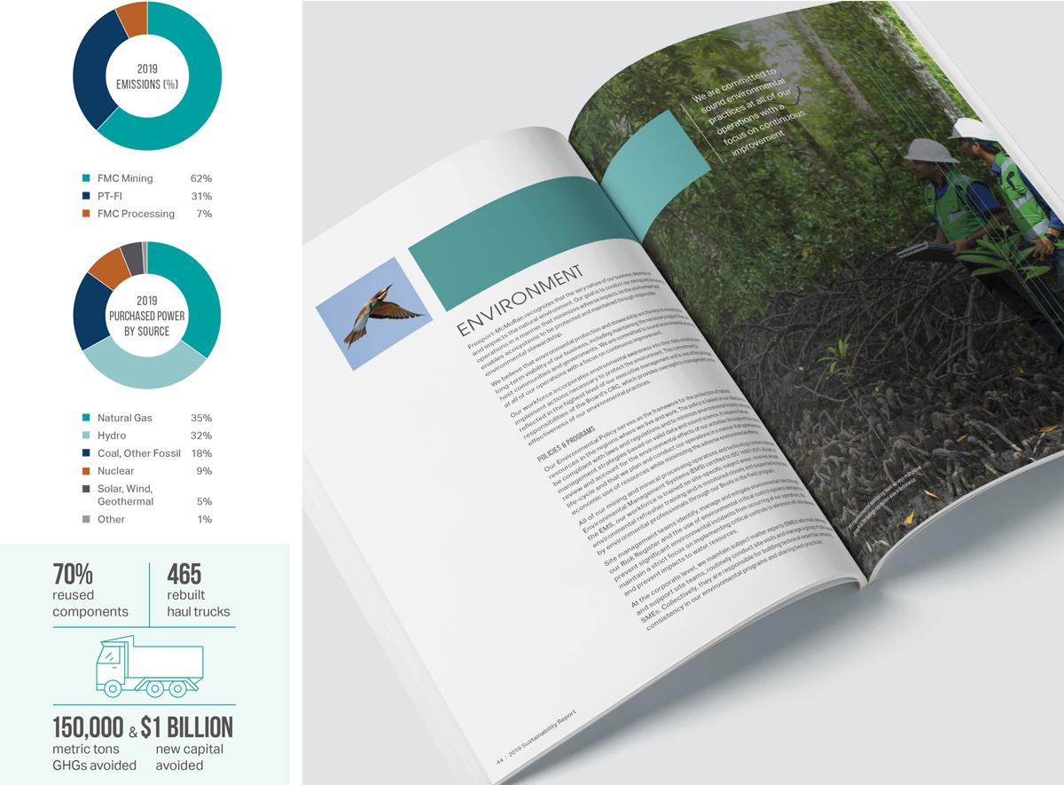 2019 Sustainability Report International Mining Company - Data Visualization